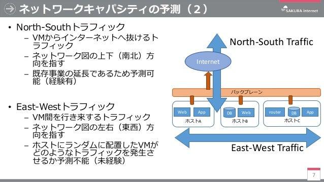 バックプレーン ネットワークキャパシティの予測(2) • North-Southトラフィック ─ VMからインターネットへ抜けるト ラフィック ─ ネットワーク図の上下(南北)方 向を指す ─ 既存事業の延長であるため予測可 能(経験有) • ...