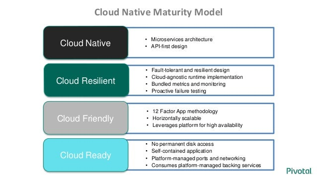 how to architect and design cloud native applications pdf