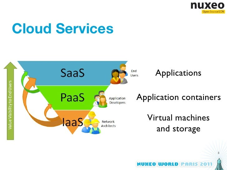 Nuxeo on the Cloud - Nuxeo World 2011 Slide 3