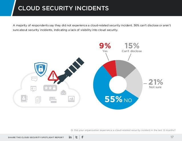 cloud security report Cloud security spotlight report table of contents overview key survey findings cloud adoption trends cloud benefits cloud investments cloud adoption stages.