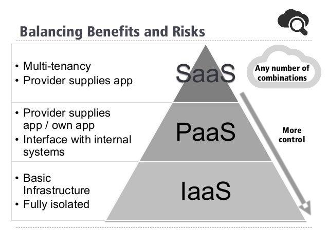 Balancing Benefits and Risks • Multi-tenancy • Provider supplies app SaaS • Provider supplies app / own app • Interfac...