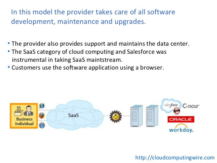 8 cloud software as a service examples.