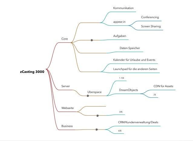 Cloud Work - Wie vernetzte Teams heute arbeiten Slide 2