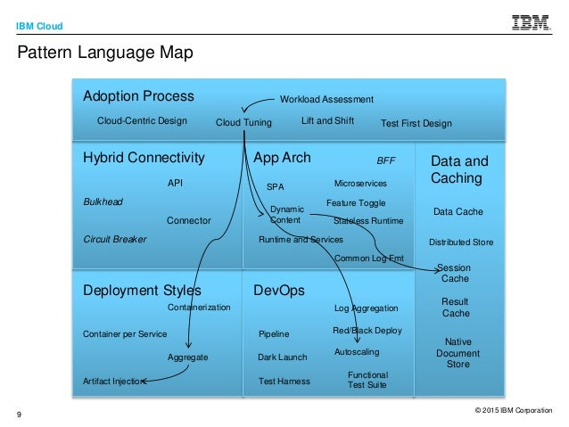 Cloud adoption patterns