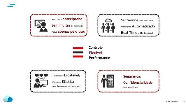 © IBM Corporation 11 Sem custos antecipados; Sem multas de rescisão; Pague apenas pelo uso; Self Service - Você escolhe; A...