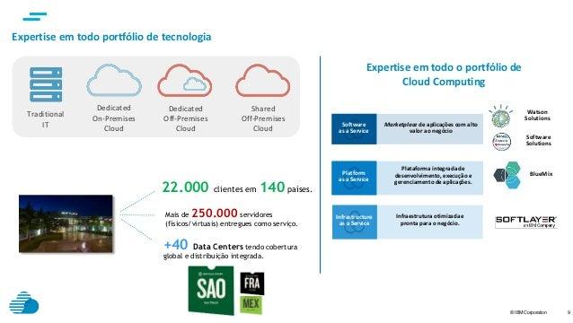 © IBM Corporation 9 Traditional IT Dedicated On-Premises Cloud Dedicated Off-Premises Cloud Shared Off-Premises Cloud Expe...