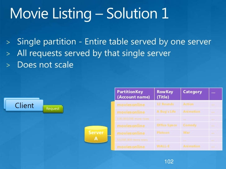 Windows Azure Tables<br />Provides Structured Storage<br />Massively Scalable Tables<br />Billions of entities (rows) and ...