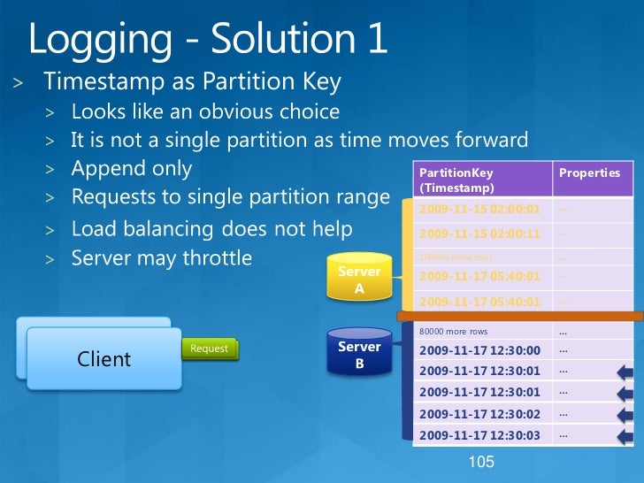 Required Entity Properties<br />PartitionKey & RowKey<br />Uniquely identifies an entity<br />Defines the sort order<br />...