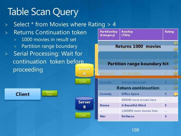 "Table Schema<br />Define the schema as a .NET class<br />[DataServiceKey(""PartitionKey"", ""RowKey"")]<br />publicclassMovie<..."