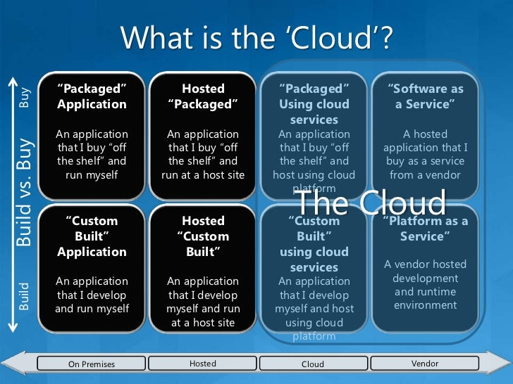 The Cloud General concepts<br />