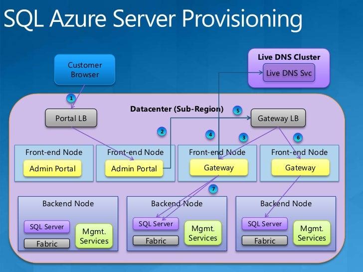 SQL Azure Database<br />Single Logical<br />Database<br />Multiple PhysicalReplicas<br />Replica 1<br />Single Primary<br ...