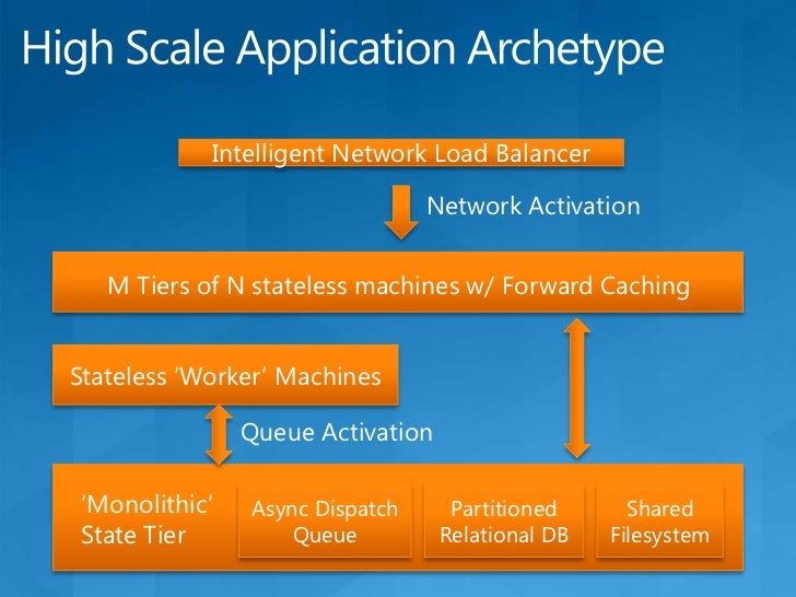 """What is the 'Cloud'?<br />The Cloud<br />""""Packaged""""<br />Application<br />An application that I buy """"off the shelf"""" and ru..."""
