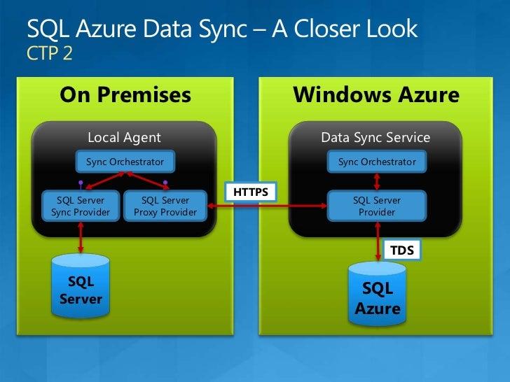 SQL Azure Server Provisioning<br />Live DNS Cluster<br />Customer Browser<br />Live DNS Svc<br />Datacenter (Sub-Region)<b...