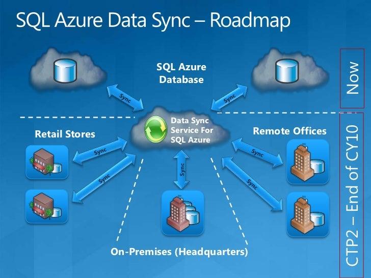 SQL Azure Database provisioning<br />TDS Gateway<br />1<br />Front-end Node<br />Protocol Parser<br />TDS Session<br />2<b...