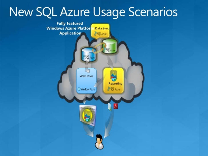 SQL Azure Login Process<br />Login request arrives at the Gateway<br />Gateway locates MasterDb & UserDb replica sets<br /...