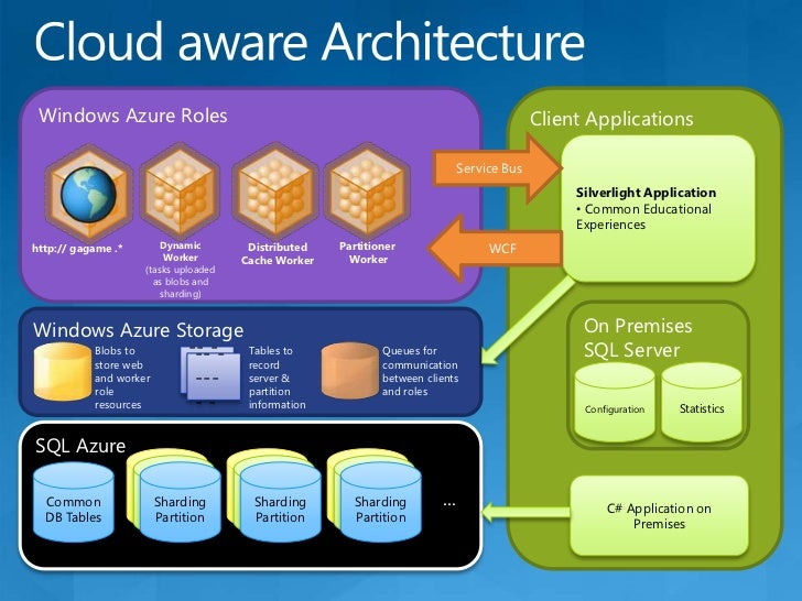 3 Cloud Service Models<br />Cloud Software as a Service (SaaS)<br />Use provider's applications over a network <br />Cloud...