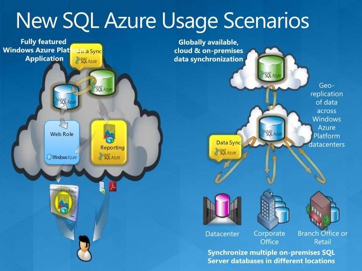 SQL Azure Login Process<br />TDS Gateway<br />7<br />1<br />Front-end Node<br />Protocol Parser<br />TDS Session<br />2<br...