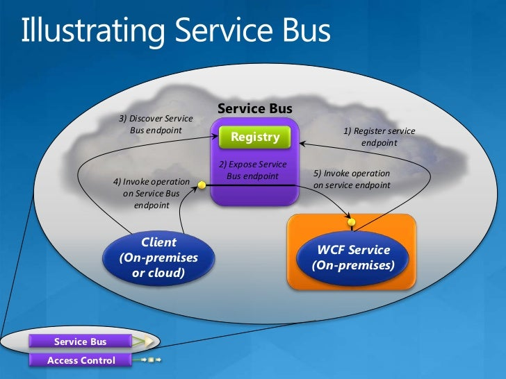 Security/Attack Considerations<br />Service <br />Secure channel required (SSL)<br />Denial Of Service trend tracking<br /...