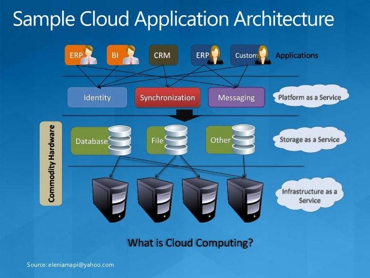 Service Model Architectures<br />13<br />