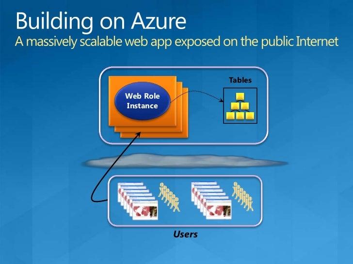 SQL Azure Data Sync – Roadmap<br />SQL Azure Database<br />Now<br />Sync<br />Sync<br />Data Sync Service For SQL Azure<br...