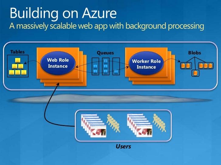 New SQL Azure Usage Scenarios<br />Fully featured <br />Windows Azure Platform<br />Application<br />Data Sync<br />Web Ro...