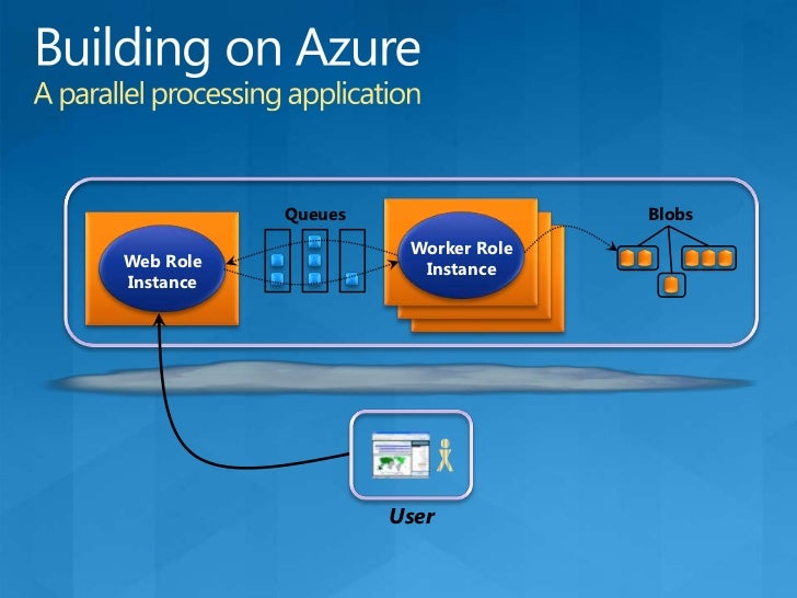 Windows Azure AppFabricInfrastructure in the cloud<br />Service Bus<br />Access Control<br />SQL Azure<br />Applications<b...