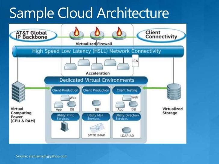 Cloud App Architectureu003cbr / ...