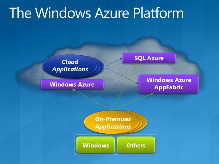 Windows Azure Basics<br />Windows Azure can potentially provide various kinds of Windows-based environments<br />The curre...
