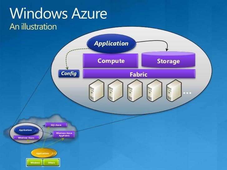 Azure™ Services Platform<br />