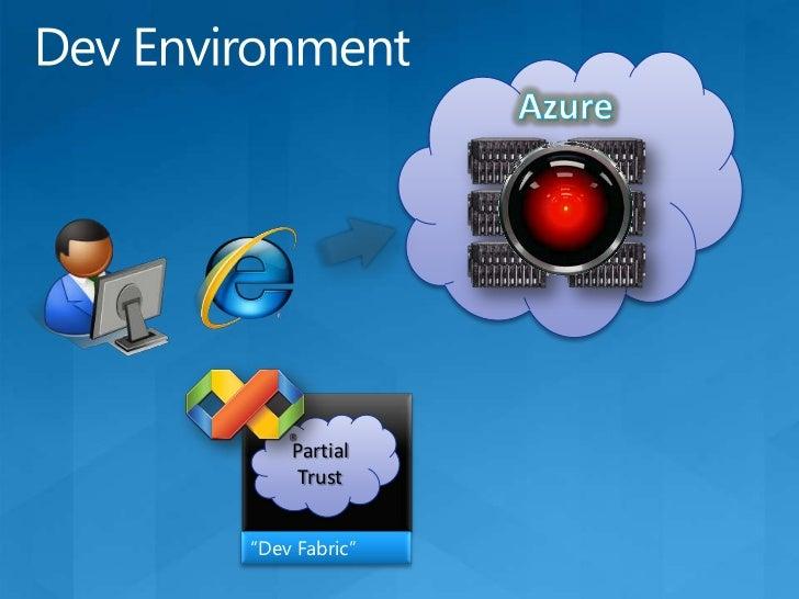 Windows AzureAn illustration<br />Application<br /> Compute<br />Storage<br />Config<br />Fabric<br />…<br />SQL Azure<br ...