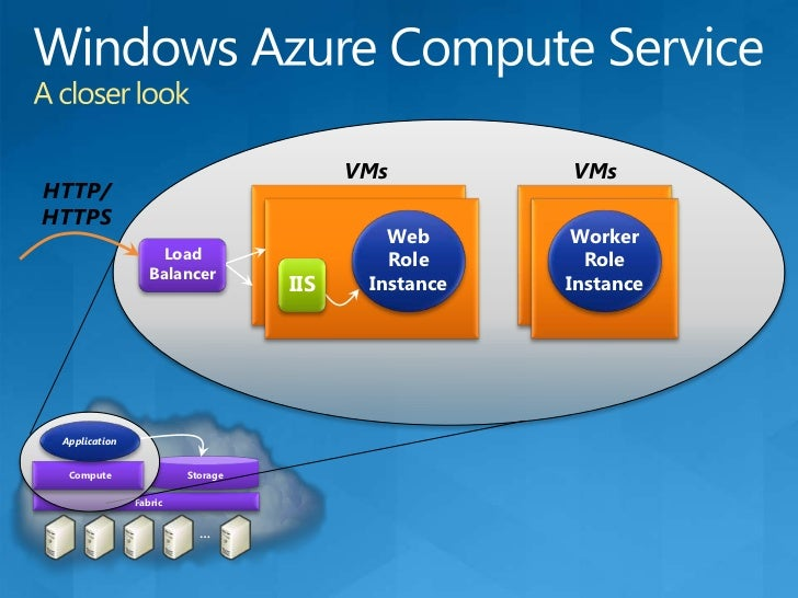 Windows Azure Datacenter<br />Your Service<br />Windows Azure Building Blocks<br />Web Site<br />(ASPX, ASMX, WCF)<br />We...