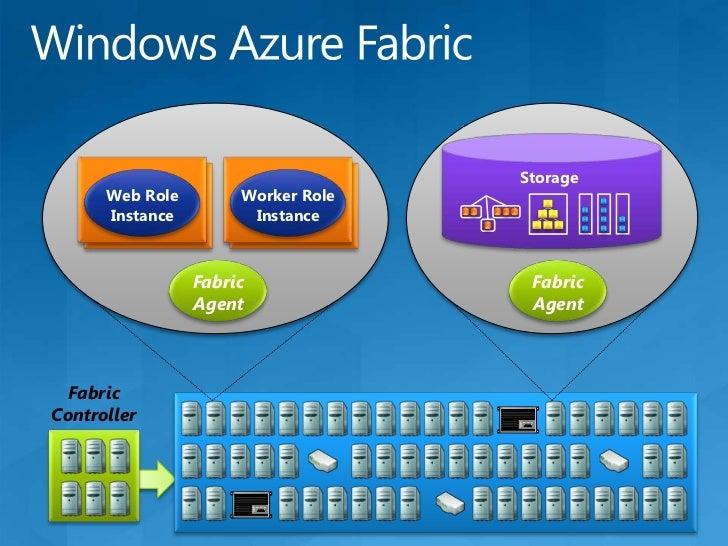 Windows Azure Applications, Storage, and Roles<br />n<br />m<br />Web Role<br />Worker Role<br />LB<br />Cloud Storage (bl...