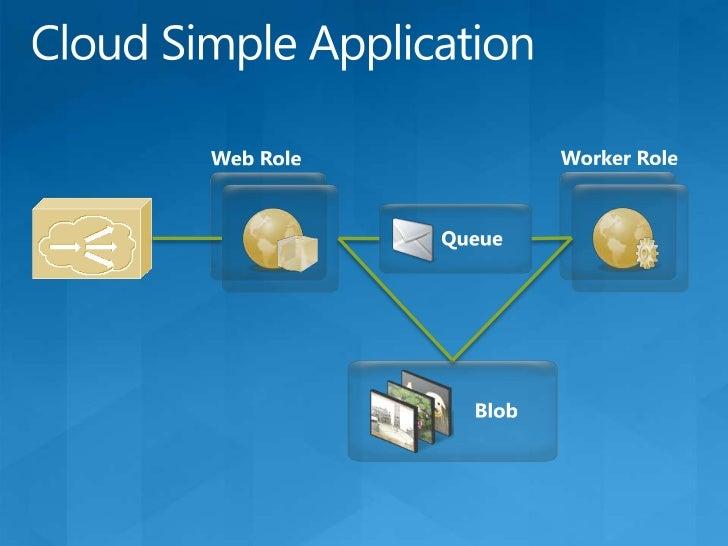 Windows Azure, In One Picture<br />Business Portal<br />Developer Portal<br />Service Management Service<br />REST<br />Us...