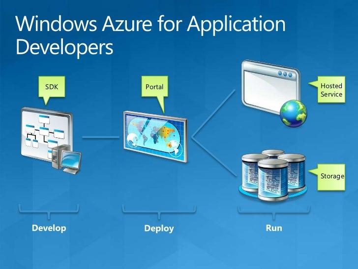 "Azure<br />Partial Trust<br />""Dev Fabric""<br />Dev Environment<br />"