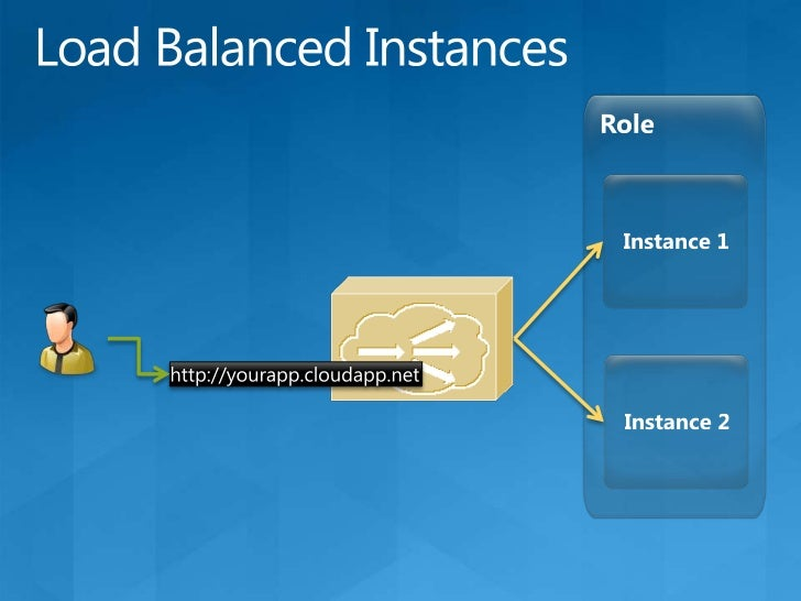 Storage<br />Web Role<br />Instance<br />Worker Role<br />Instance<br />Fabric  Agent<br />Fabric  Agent<br />Fabric Contr...