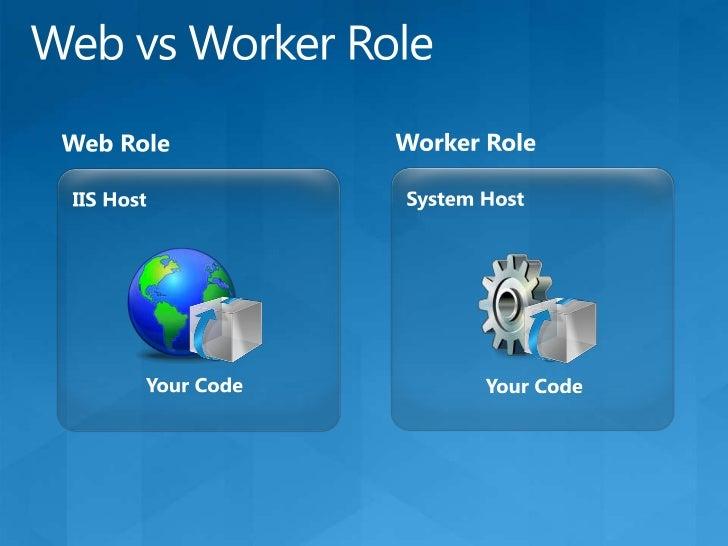 Cloud Simple Application<br />Worker Role<br />Web Role<br />Queue<br />Blob<br />