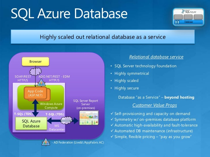 Windows Azure Storage<br />Storage types:<br />Blobs: a simple hierarchy of binary data<br />Tables: entity storage (not r...