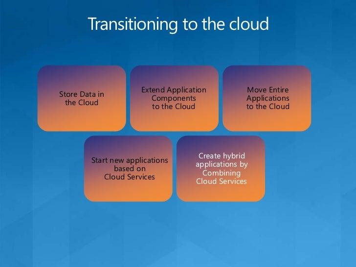 SQL AzureA relational DB in the cloud<br />SQL Azure Database<br />Data Hub<br />Others (Future)<br />Relational database ...