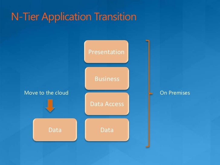 Transitioning Cloud Driven Process<br />