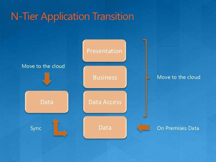 Transitioning to the cloud<br />Move Entire Applications to the Cloud<br />Extend Application Components to the Cloud<br /...