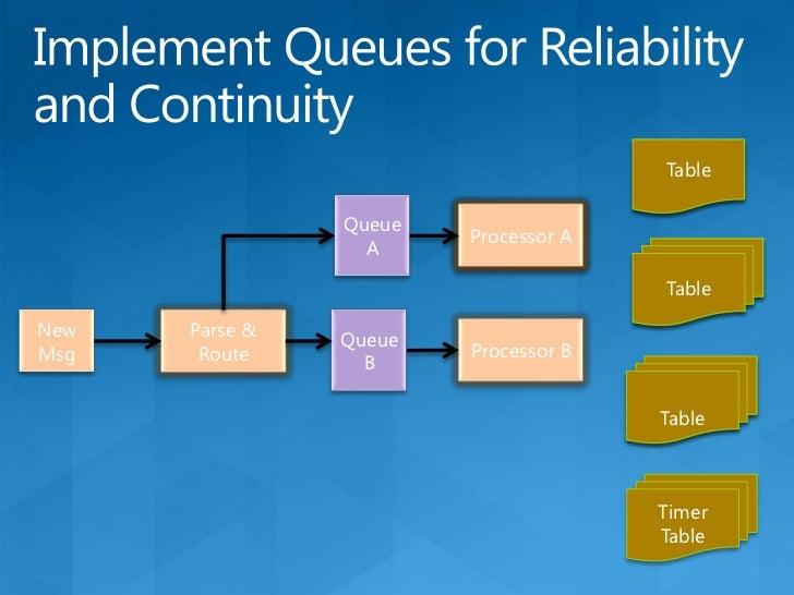 Application Basic Building Blocks<br />n<br />m<br />Presentation Role<br />Service Role<br />LB<br />Cloud Storage (blob,...