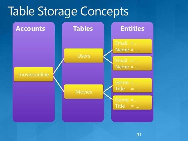 Windows Azure Storage Service<br />