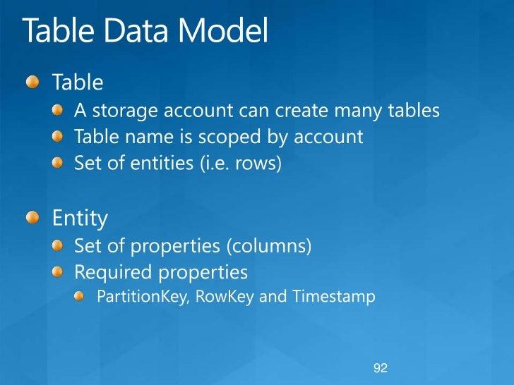 Windows Azure Storage ServiceA closer look<br />HTTP/ HTTPS<br />Blobs<br />Tables<br />Queues<br />Application<br />Stora...