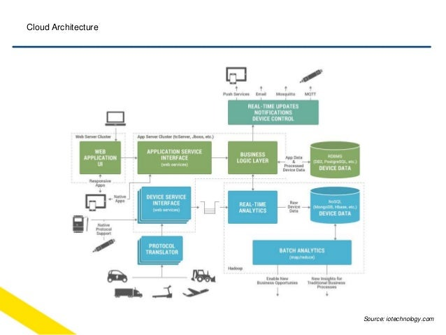 Wifi network architecture diagram wiring diagram schemes for Architecture wifi