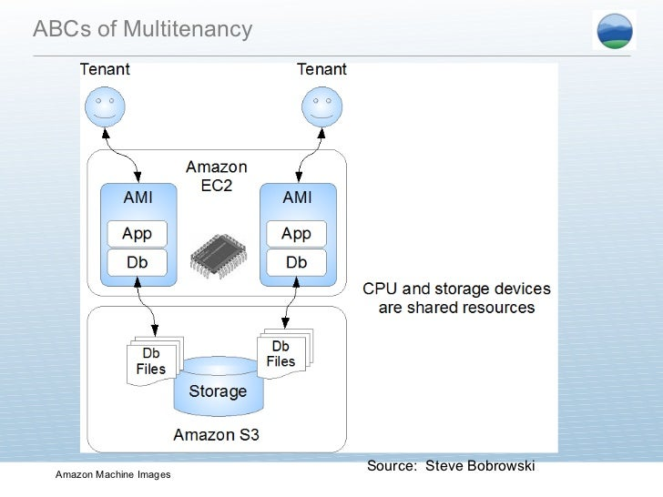 The ABCs Multitenancy Source: Lori MacVittie; 13.