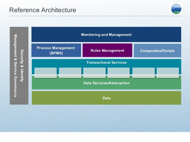 ... 26. Reference Architecture ... Nice Ideas