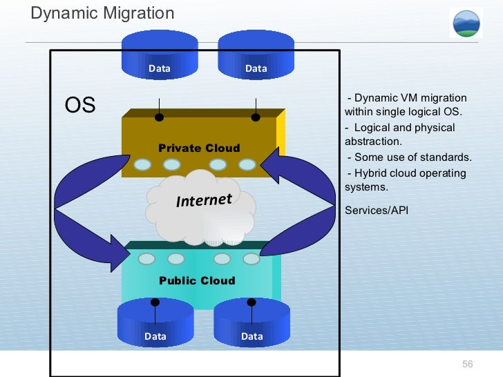 Public Cloud Data Data Private Cloud Internet Data Data Services/API; 56.
