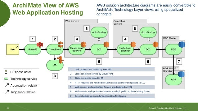 Cloud Architecture With The ArchiMate Language