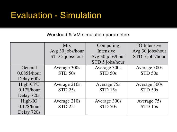 Workload & VM simulation parameters                    Mix             Computing          IO Intensive               Avg 3...
