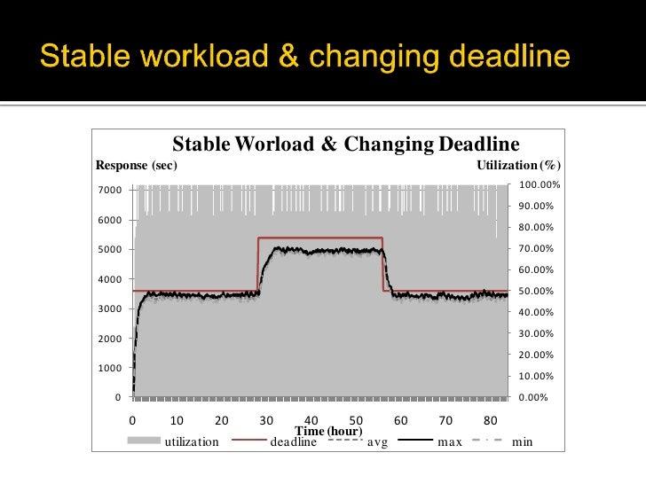 Stable Worload & Changing DeadlineResponse (sec)                                            Utilization (%)               ...